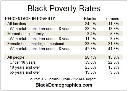 Black-Poverty-2012-Statistics-chart