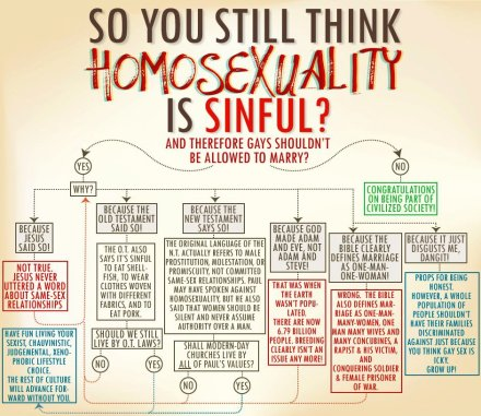 gay-marriage-flowchart