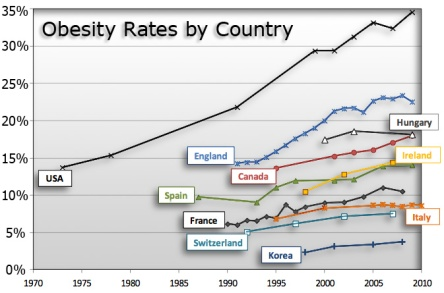 Graph showing world obesity rates by country.